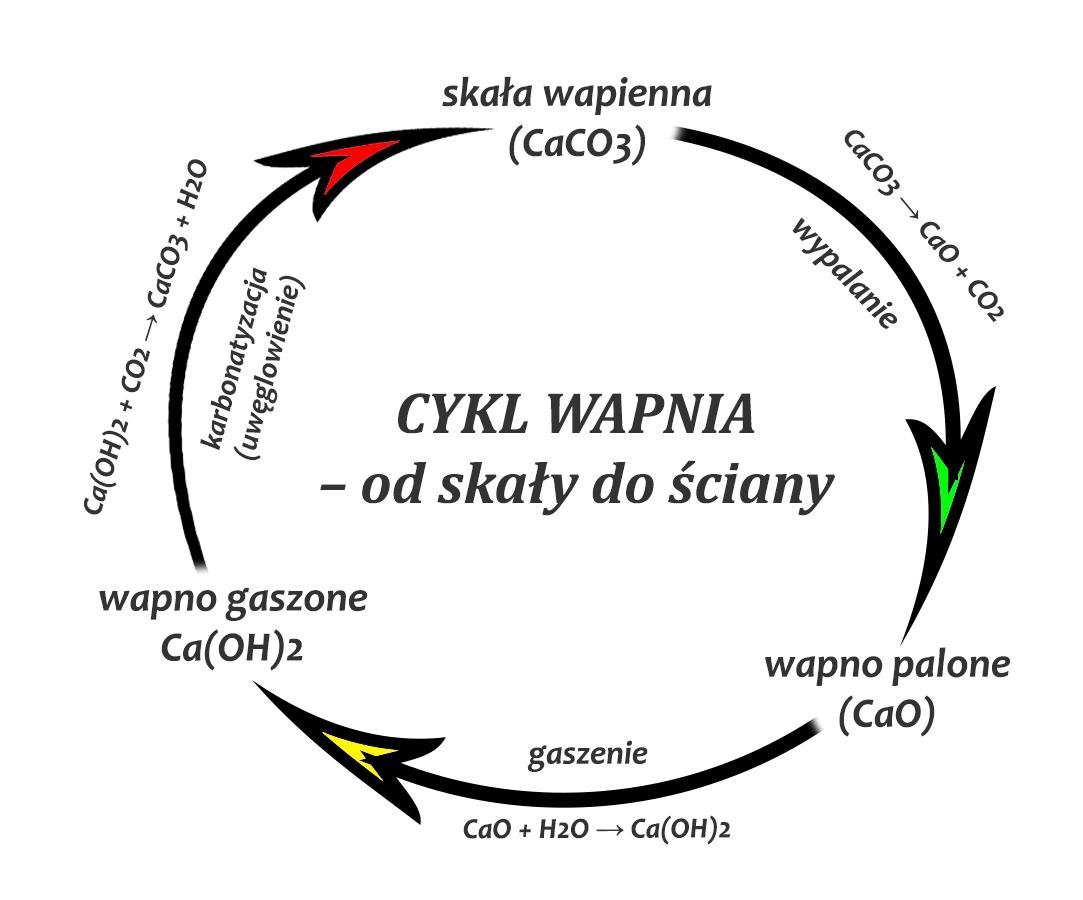 cykl wapnia w przyrodzie: skała wapienna, wapno palone, wapno gaszone, tynk wapienny