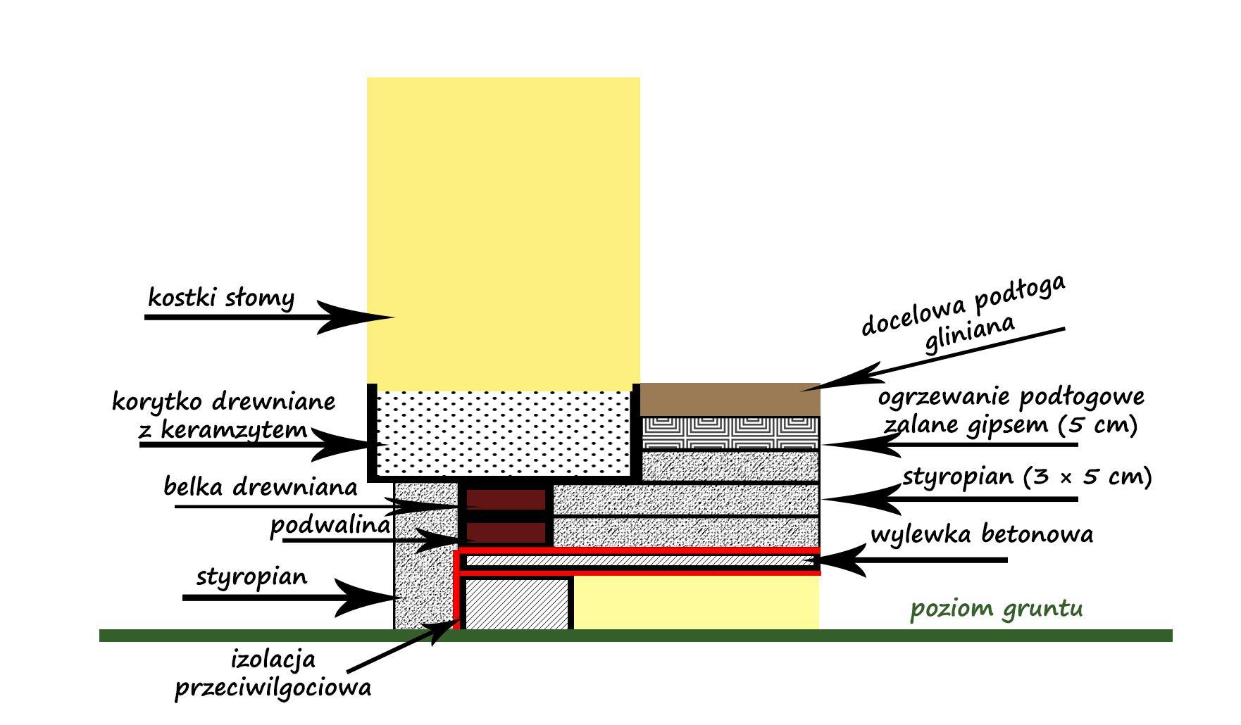 ściana ze słomy - dobre ułożenie kostek