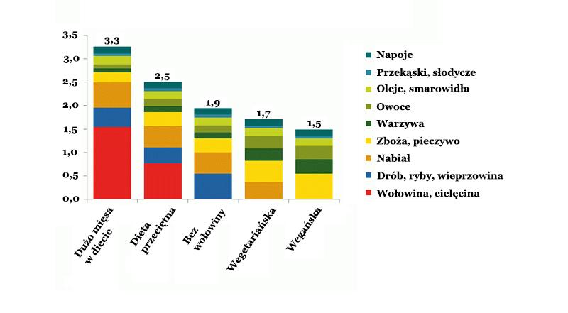 wegetarianizm i weganizm wpływają pozytywnie na klimat